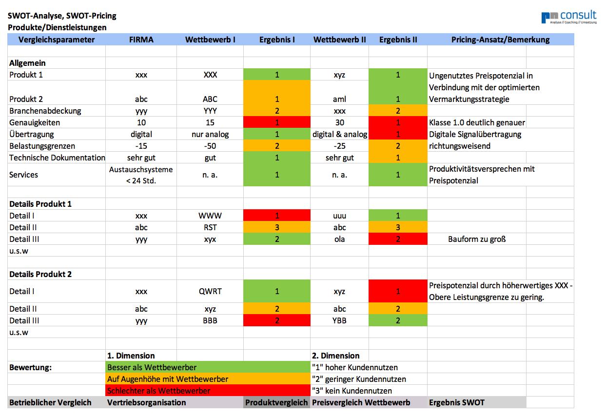 Swot Analyse Effektives Werkzeug Für Ihr Unternehmen Pn Consult