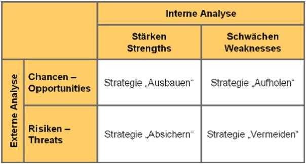 SWOT-Analyse: Aufbau, Vorgehensweise & Beispiele | pn consult