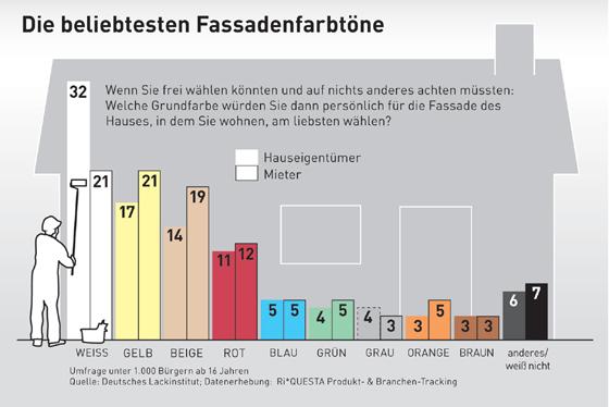 Fassadenfarbe farbpalette blau  Ihr Malermeister in Greifswald - Informationen